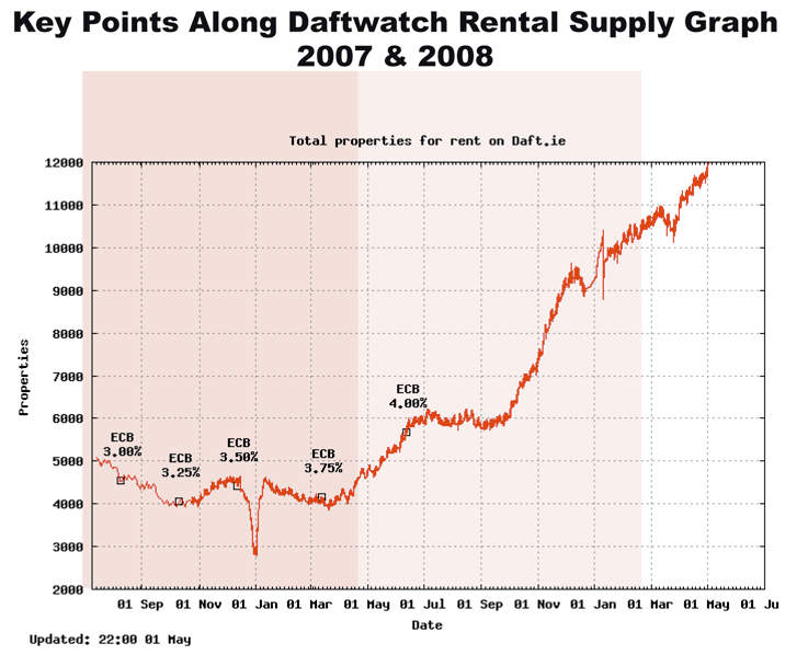 thepropertypin-daftwatch-stats-2008