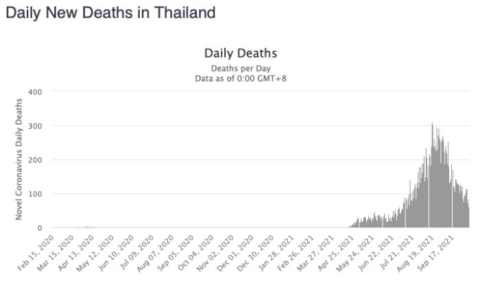 thiland-deaths-no-dying