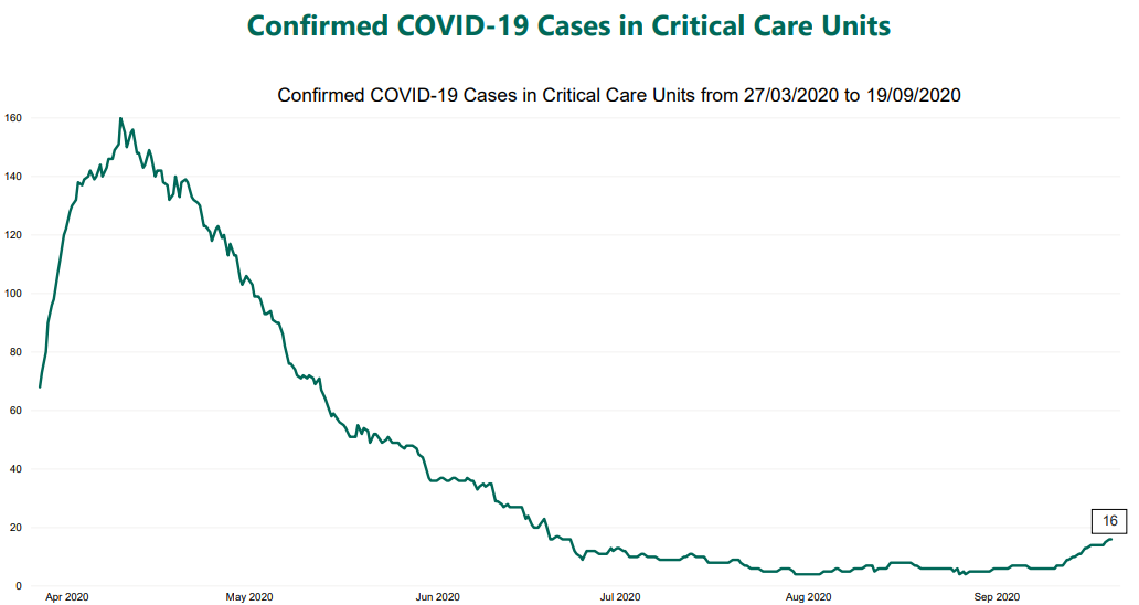 Highest number of patients testing positive for COVID-19 was 160 in April