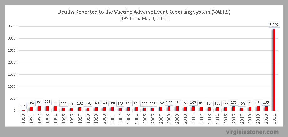 VAERS deaths reported 1990-2021-0501.jpg