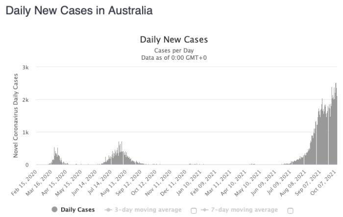 australia-daily-cases