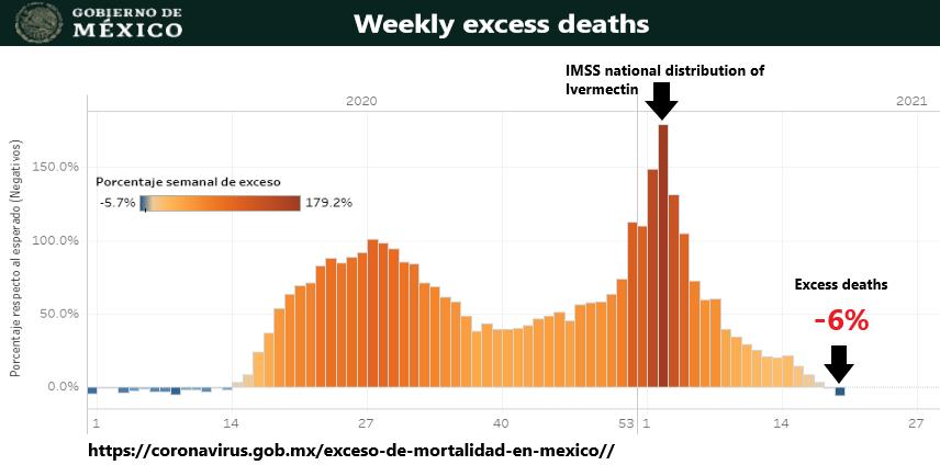 Mexico, Coronavirus, SARS-Cov2, ivermectin use. Cases. Graph.|609x302