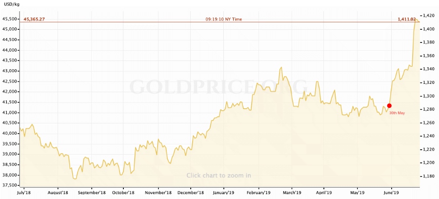 bull-run-rally-gold-1yr-graph