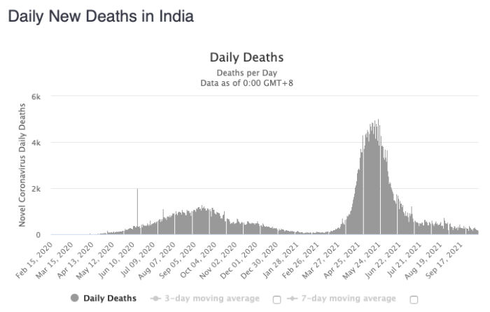 india-daily-cases
